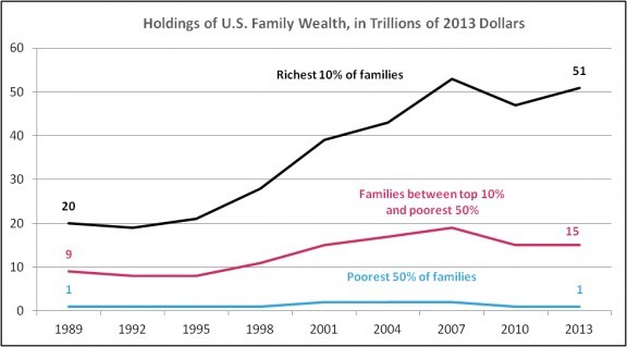 Trends In Family Wealth_1989-2013